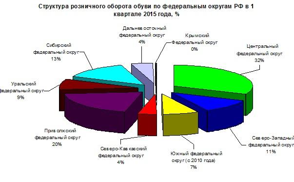 312f31d5b По данным Госкомстата РФ в 1 квартале 2014 года розничный оборот кожаной  обуви в Российской федерации составил около 4 млрд.долларов.